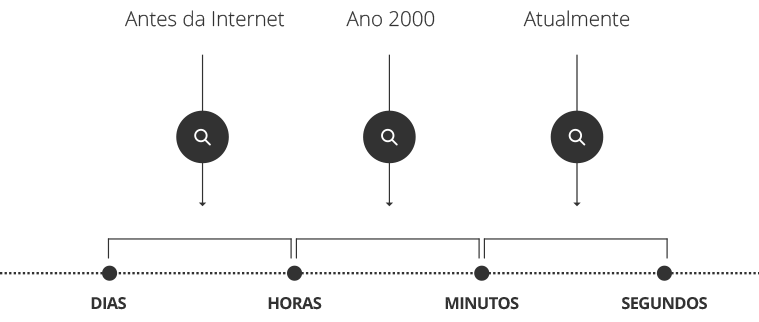 fator tempo e lojas online